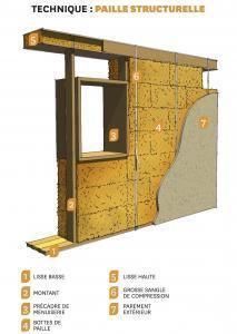 Schéma de la structure d'un mur en paille